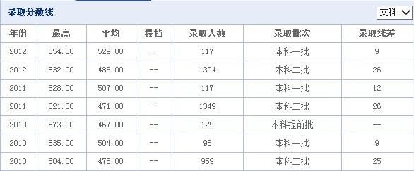 昆明云南民族大学文科录取分数线