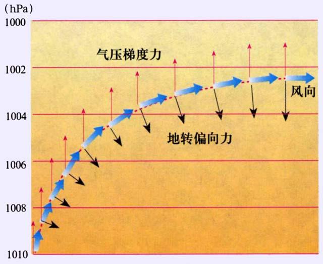 高空风向在水平气压梯度力和地转偏向力的影响下,最终风向与等压线图片