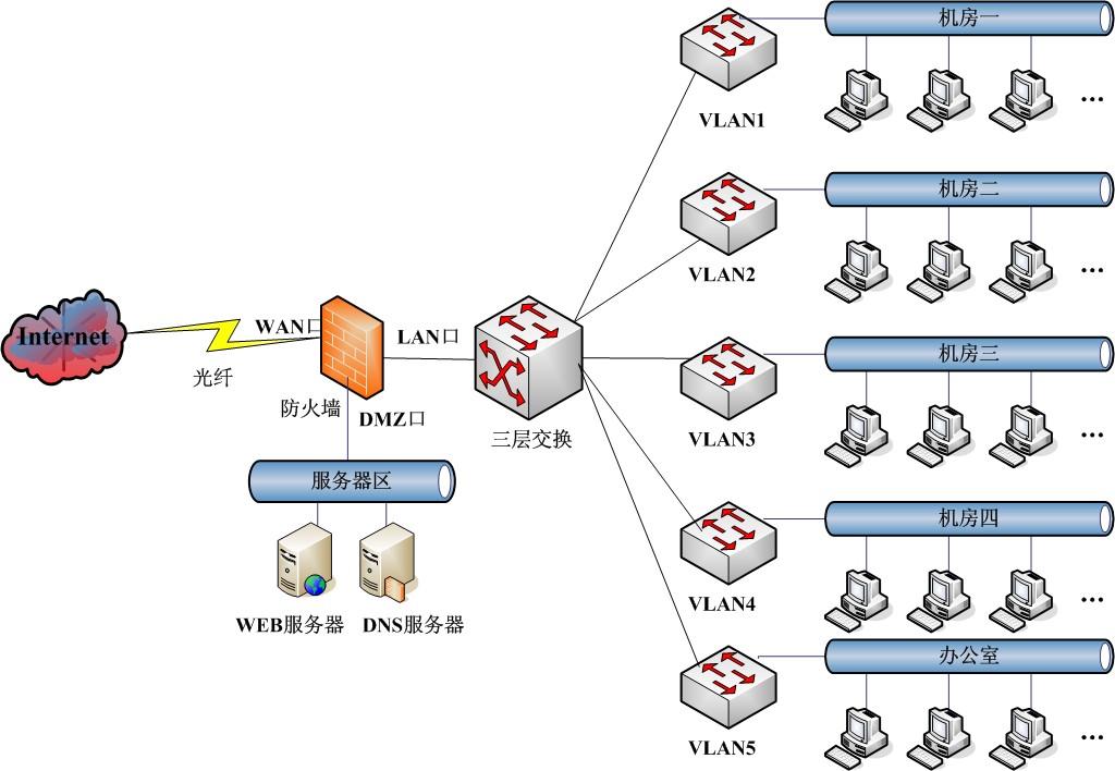 设计网络结构拓扑图