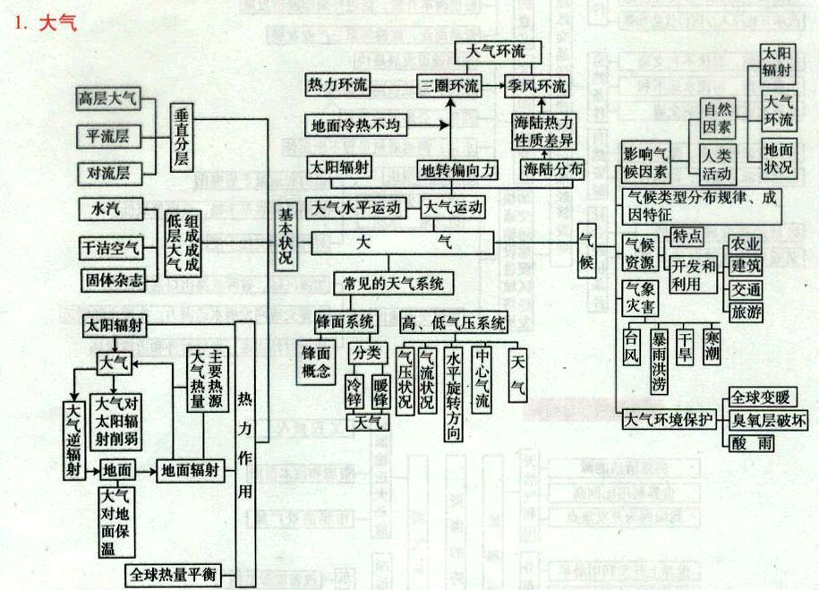 求高中地理人教版必修1-3知识结构图