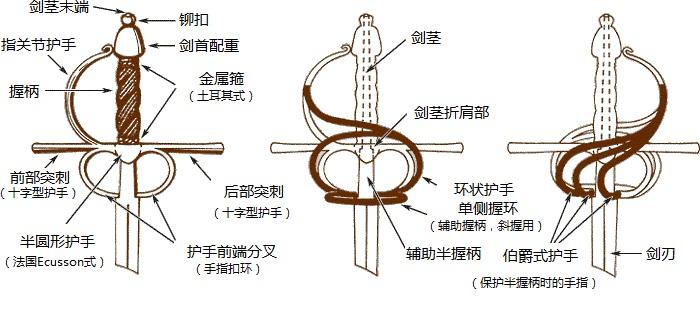 欧式迅捷剑结构
