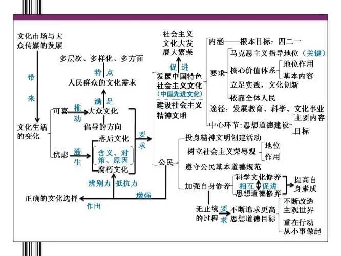 求景点作文v景点三第二,四高中的知识结构图qaq政治的高中单元茂名图片