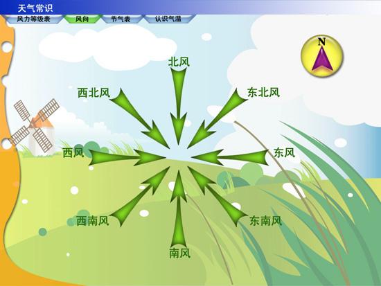 风向的介绍