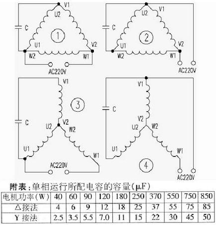 所需电容容量c(μf)=p(w)/17=22μf;三角形连线,所选电容容量c(μf)=