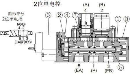 smc电磁阀的结构原理