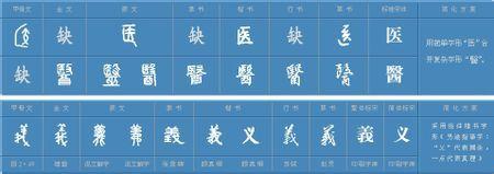 如图,义和医的甲骨文,金文,篆文,隶书,楷书,行书,草书图片