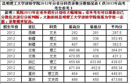 2013年昆明理工大学津桥学院和云南大学滇池学院的录取分数线是多少?