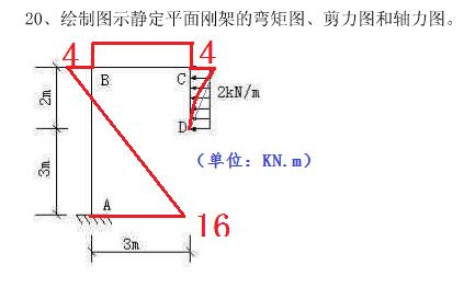 绘制图示静定平面刚架的弯矩图,剪力图和轴力图.
