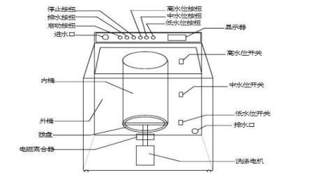 惠而浦洗衣机水位传感器具体位置在哪儿?