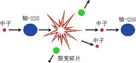 核裂变反应原理示意