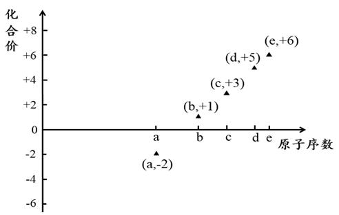 同一周期内元素性质的递变规律与原子结构的