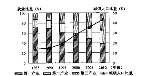 产业结构调整促进安徽省城市化水平的提高