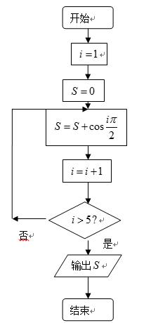 文科数学 循环结构 a2