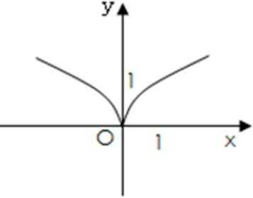 c   類 static 函數外部鏈接:多文件中使用內部鏈