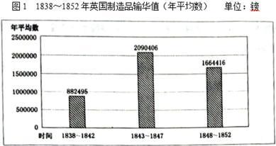 第十六章 · 近代中国经济结构变动 · 自然经济解体 自然经济解体