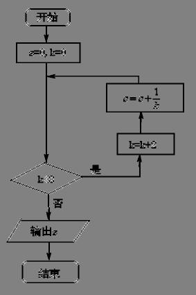 本题考查了循环结构的程序框图