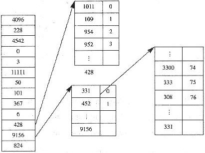 在unix的文件系统中,一个文件索引节点中磁盘的物理盘