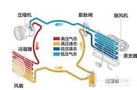 如何自主清洁空调冷凝器及水箱?
