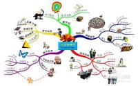 怎样认识思维导图?