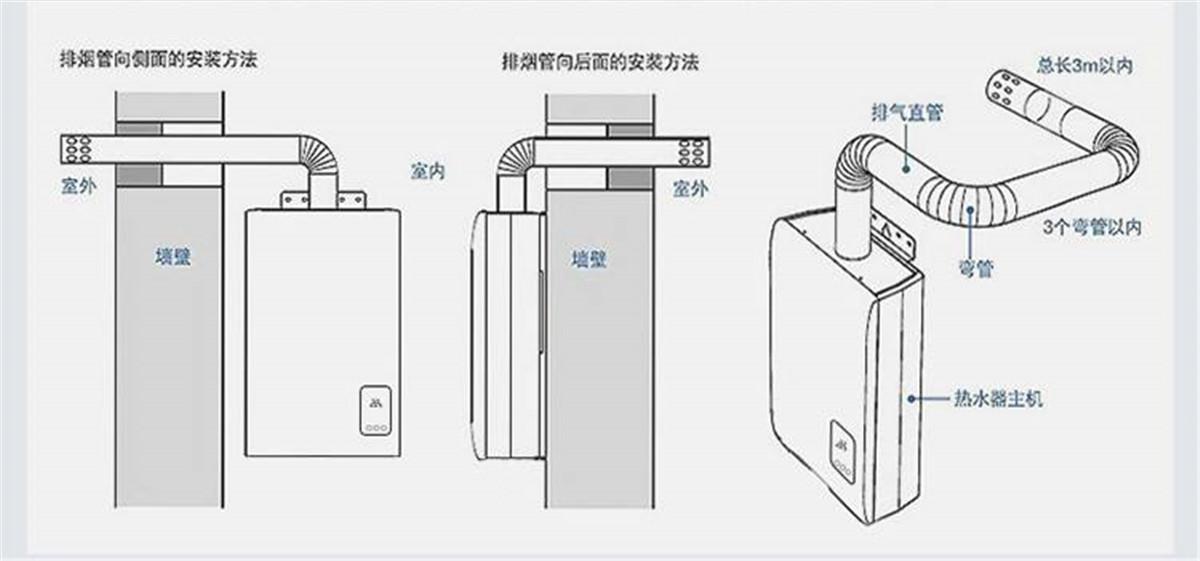 燃气热水器能安装在浴室吗?图片