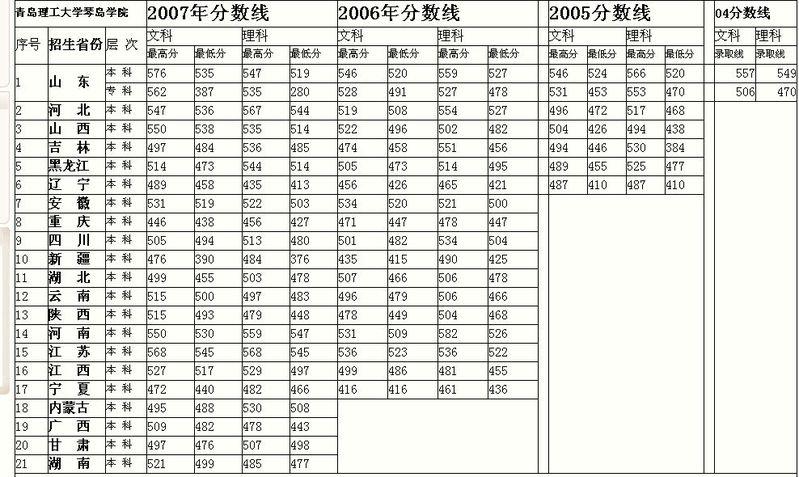 青岛理工大学琴岛学院的分数线