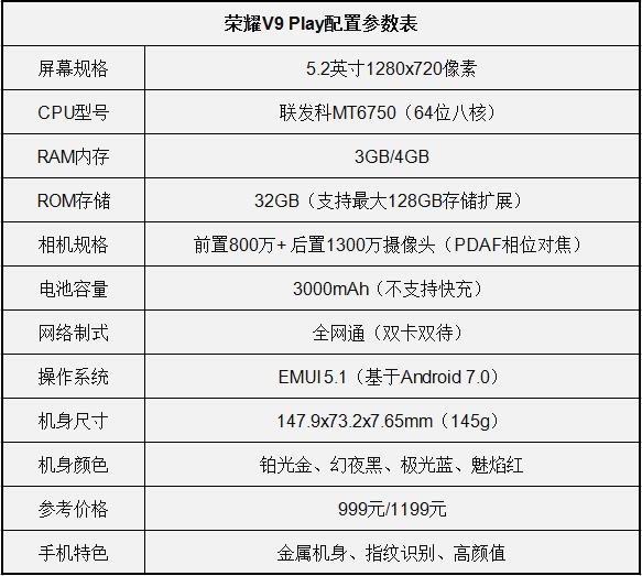 看一下荣耀v9play的基本配置参数,如下图所示.图片