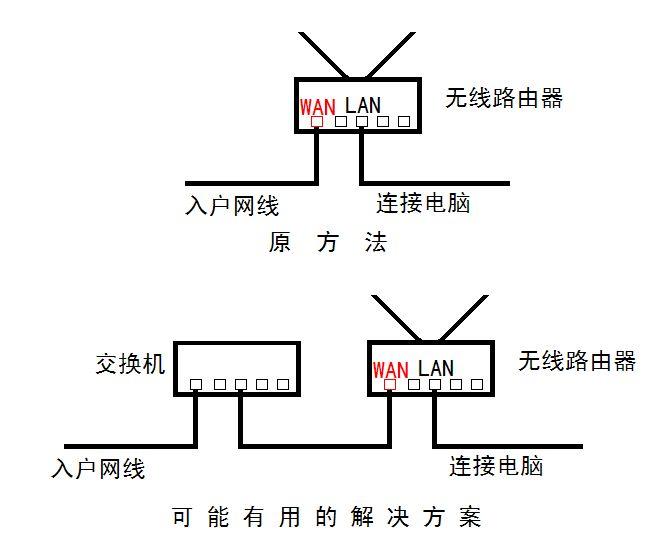 出现直连电脑正常,接路由器提示:wan口未连接,全部是用这个方法解决的