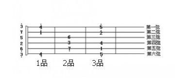 吉他音阶是怎样的?图片