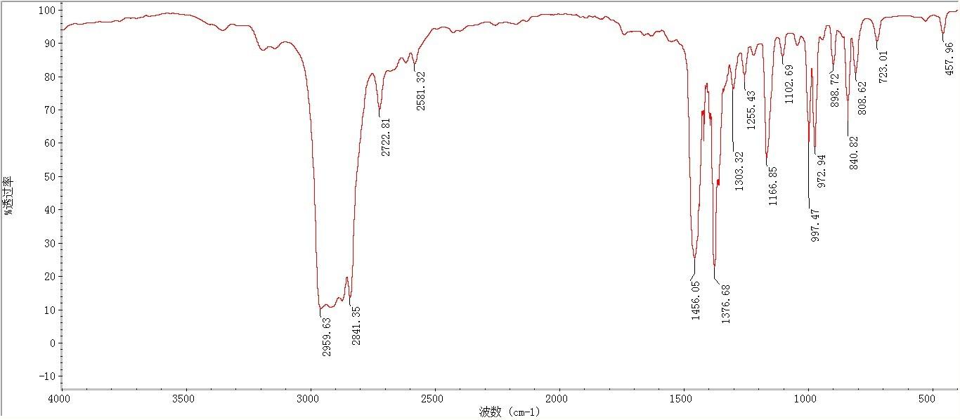 红外光谱分析原材料pp中添加的添加剂成份,附图是红外