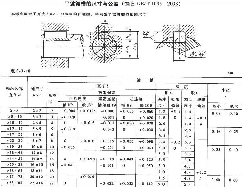 键槽的画法_20x12的健轴上键槽尺寸?还有其他的所有健槽的标准