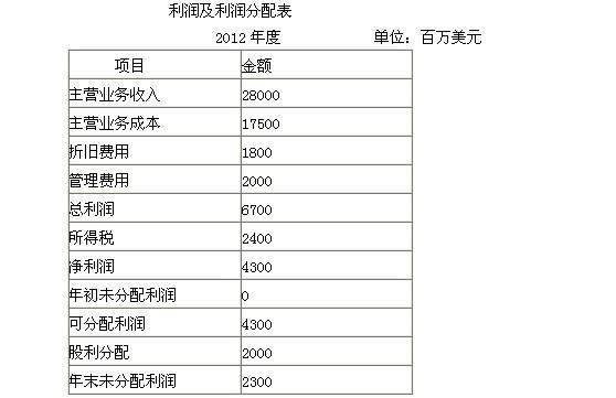 会计报表的编制要求_高级财务会计实务题:某公司采用美元记账并编制会计报表,2012年度的有