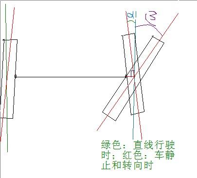 高分提问:转向轮最大偏转角包不包含前轮前束?