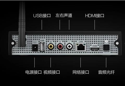 投影仪 ,5.1音箱,机顶盒,有接口图,求真正的5.1声道接线法