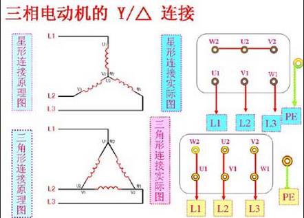 电动机y-△启动的电机接线盒接线    见图1