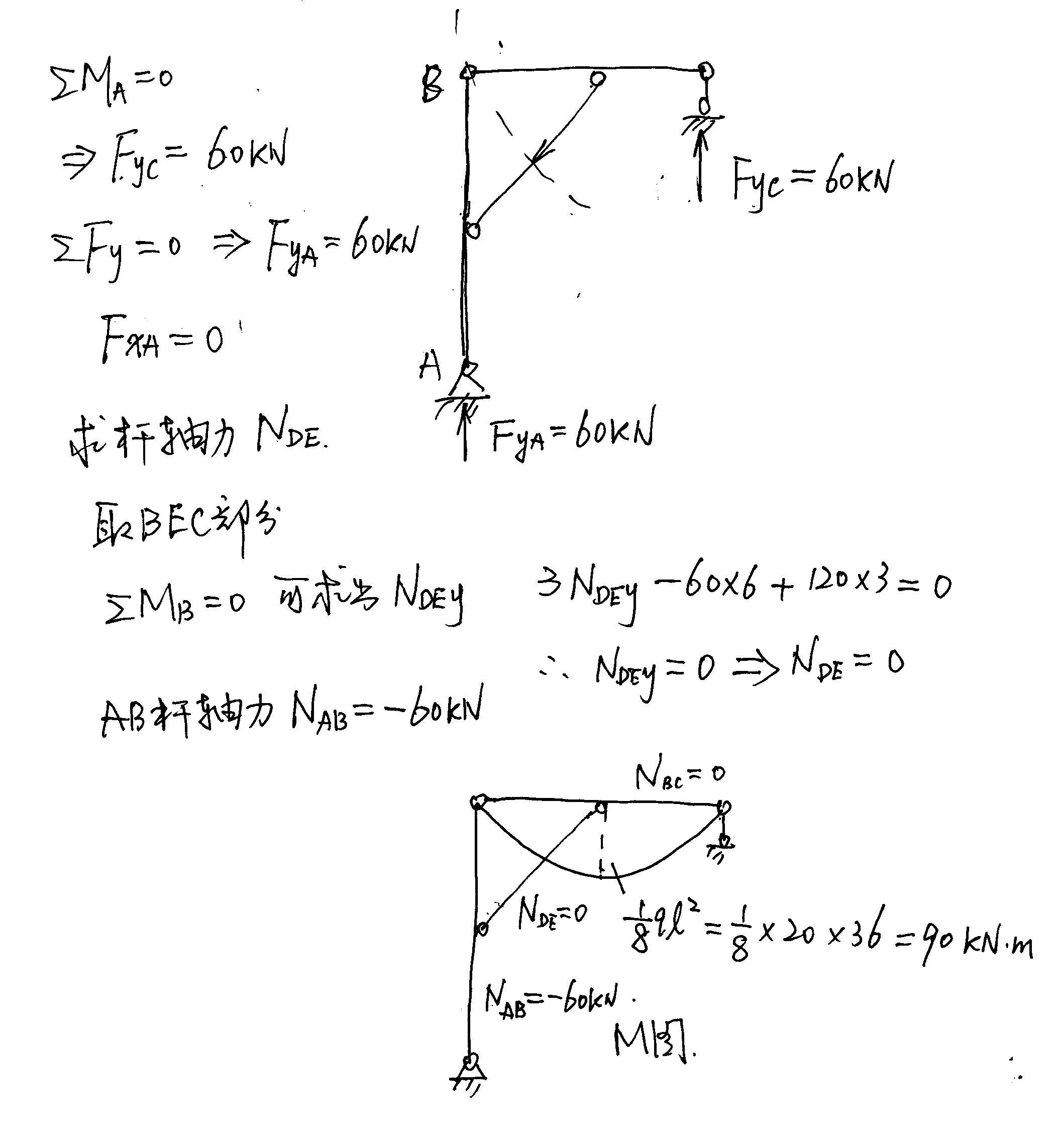 结构力学求弯矩图