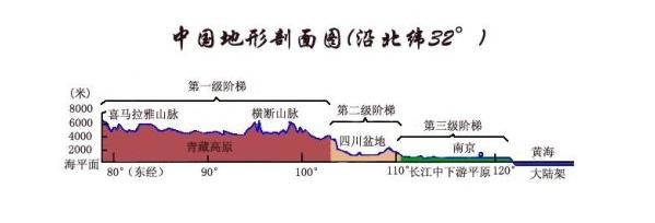 中国地形剖面图