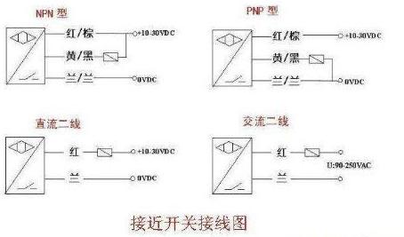 plc数字量输入模块一般可分为两类:一类的公共输入端为电源0v,电流从