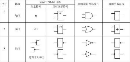 分别画出与,或,非三种基本逻辑门电路符号
