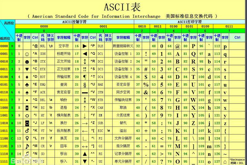 ascii码为什么要转换为十六进制