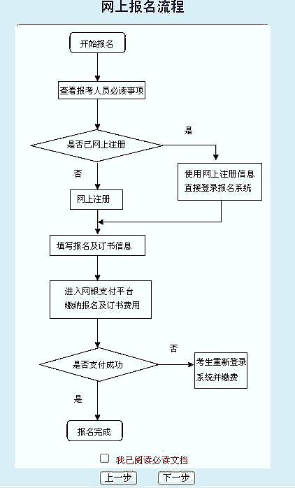 审计流程英语步骤