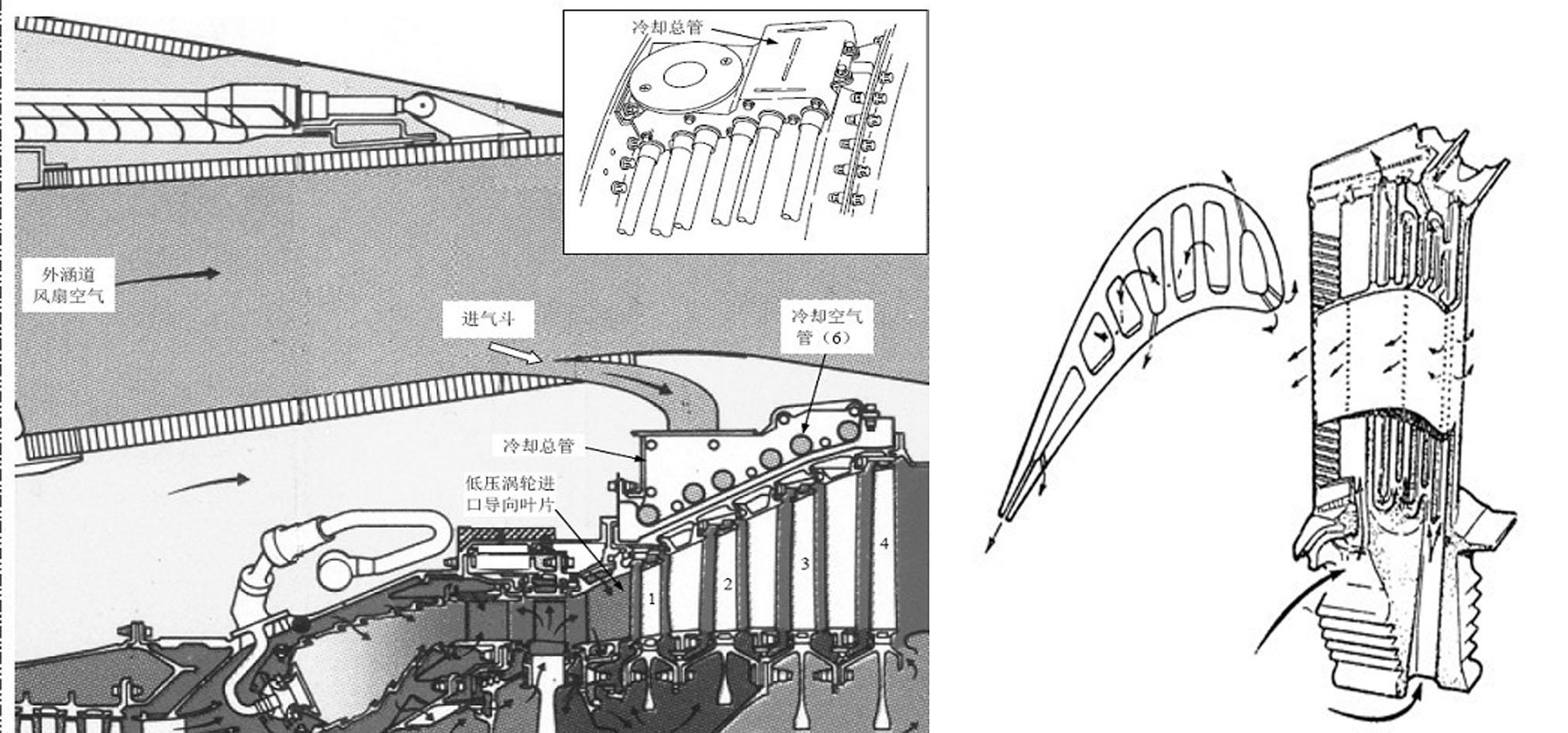 航空发动机涡轮叶片冷却通道结构是什么样的,我只知道