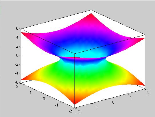 有关椺&$z~y�NY��&_用matlab画x^2 y^2-z^2/4=1空间曲面