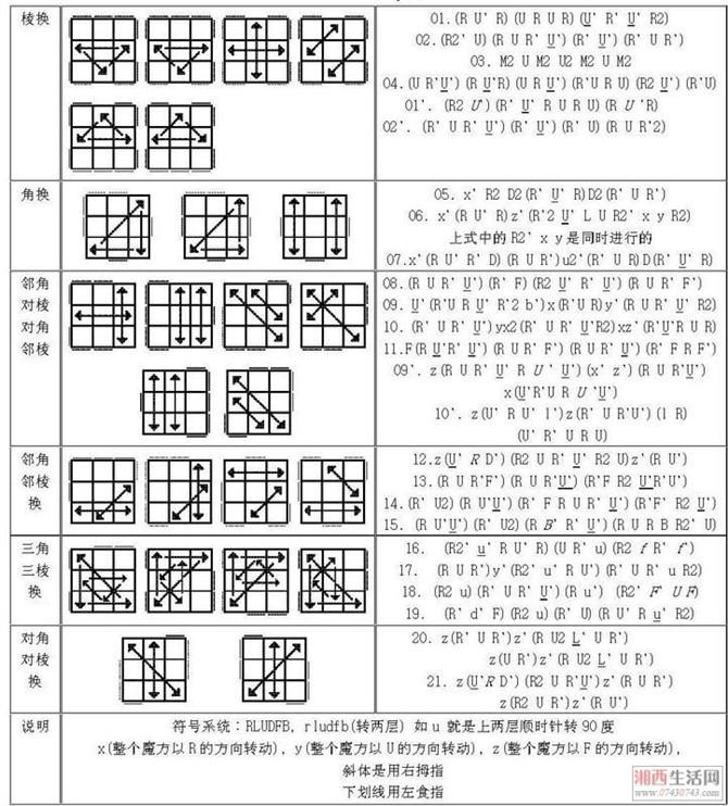 魔方复原数学公式推理