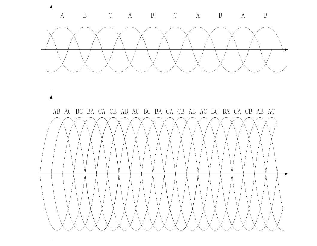 三相桥式全控整流电路的波形图.