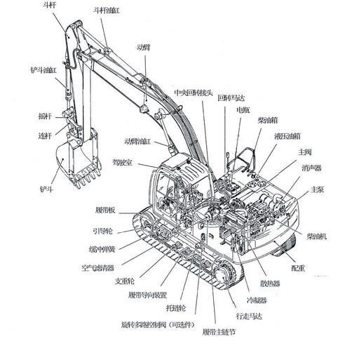挖掘机内部结构图