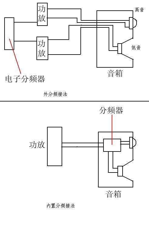 高音功放输出的信号接1 1-    音箱内部接高音喇叭,低音功放输出的