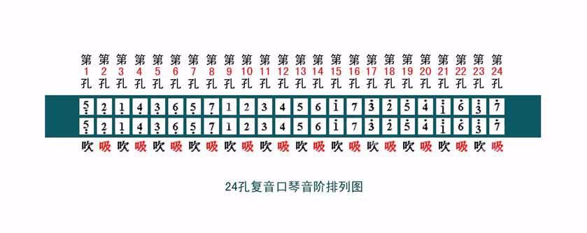 请参见以下《24孔复音口琴音阶排列图》图片