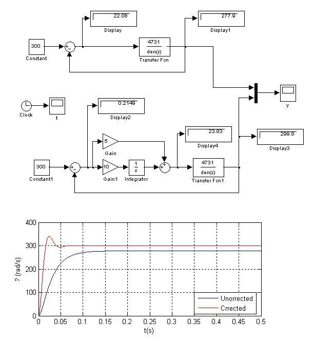 matlab/simulink仿真直流电机的问题
