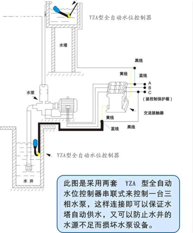 浮球有三根线,控制一台水泵,三相电呢,浮球接线图
