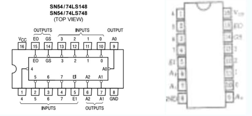 74ls148与74ls48芯片的引脚图以及工作原理